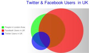 Twitter & Facebook Users in UK