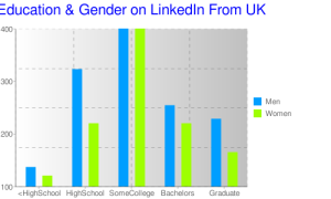 Education & Gender on Linkedin from UK (drawn in Chartle)