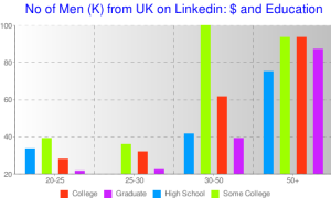 Salaries of Men on Linkedin UK (drawn in Chartle)