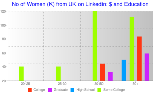 Salaries of Women on Linkedin UK (drawn in Chartle)