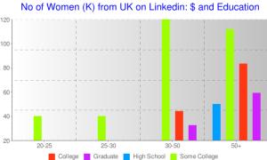 Salaries of Women on Linkedin UK (drawn in Chartle)